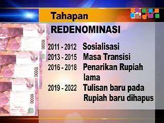 Gambar Tahapan Redenominasi Rupiah 2011-2022