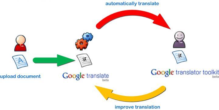 Gambaran Proses Penerjemahan Gogole Translate (find my soft com)