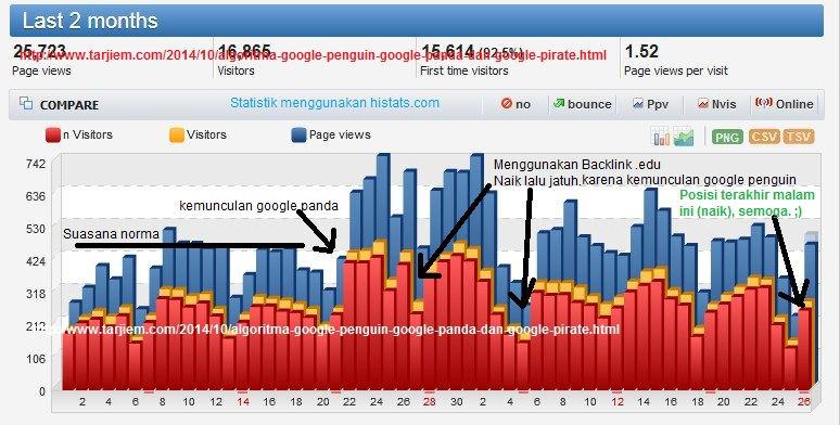 Statistik Pengunjung Tarjiem.com September-Oktober 2014