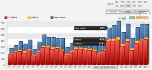 Trafik saat algoritma muncul dan sudah menggunakan nichelite adsensia.com