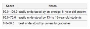 Angka flesch reading ease. wikipedia