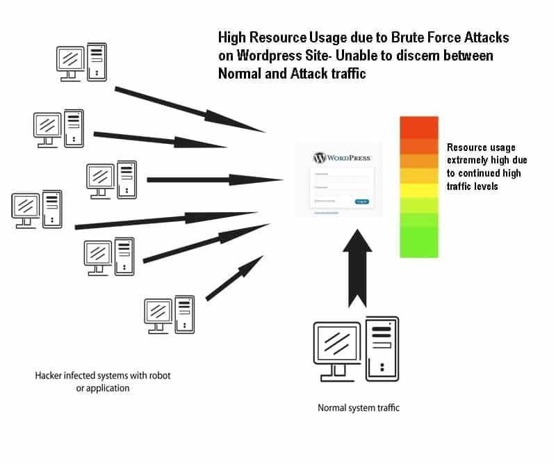 Ilustrasi bagaimana cara metode brute force attack bekerja.