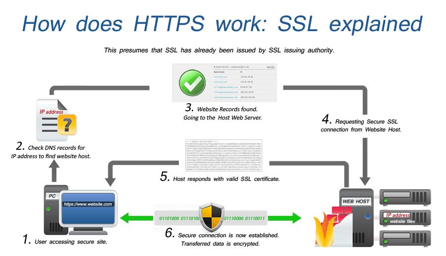 Cara kerja https dan ssl (gambar:powersolution dot com)