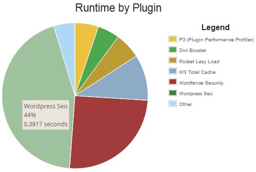 Kinerja penggunaan plugin seo yoast oleh P3