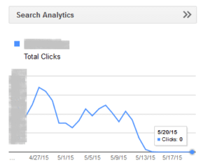 Tampilan Nol Search analytics di google webmaster tools atau google console.