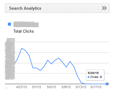 Tampilan Nol Search analytics di google webmaster tools atau google console.