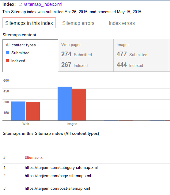 Indeks Blog Terjemahan Selesai Setelah Mengganti Https