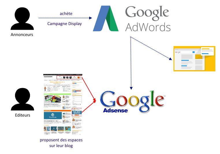 Cara kerja Google Adsense Google Adwords (lisette-mag dot com)