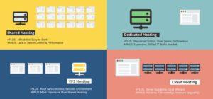 Ilustrasi shared hosting vs vps vs cloud dedicated hosting via business2community dot com