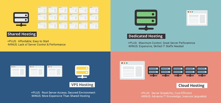 Ilustrasi shared hosting vs vps vs cloud dedicated hosting via business2community dot com