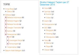 Struktur Kategori Tarjiem Blog Jasa Penerjemah per Desember 2015