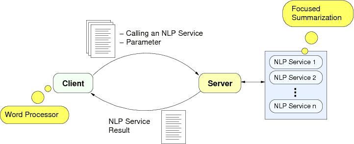 Gambar Diagram Ilustrasi Penjelasan Pemrosesan Bahasa Alami (PBA atau Natural Language Processing)