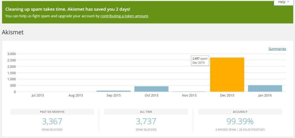 Jumlah spam yang terjaring oleh Akismet pada September 2015 - Januari 2016 pada blog tarjiem.com.
