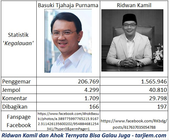 Ridwan Kamil vs Ahok facebook fanspage pilkada