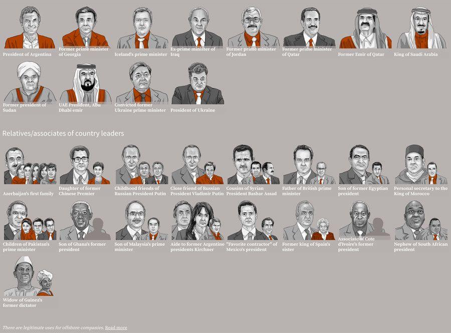 Daftar orang yang terlibat kasus korupsi Panama Papers