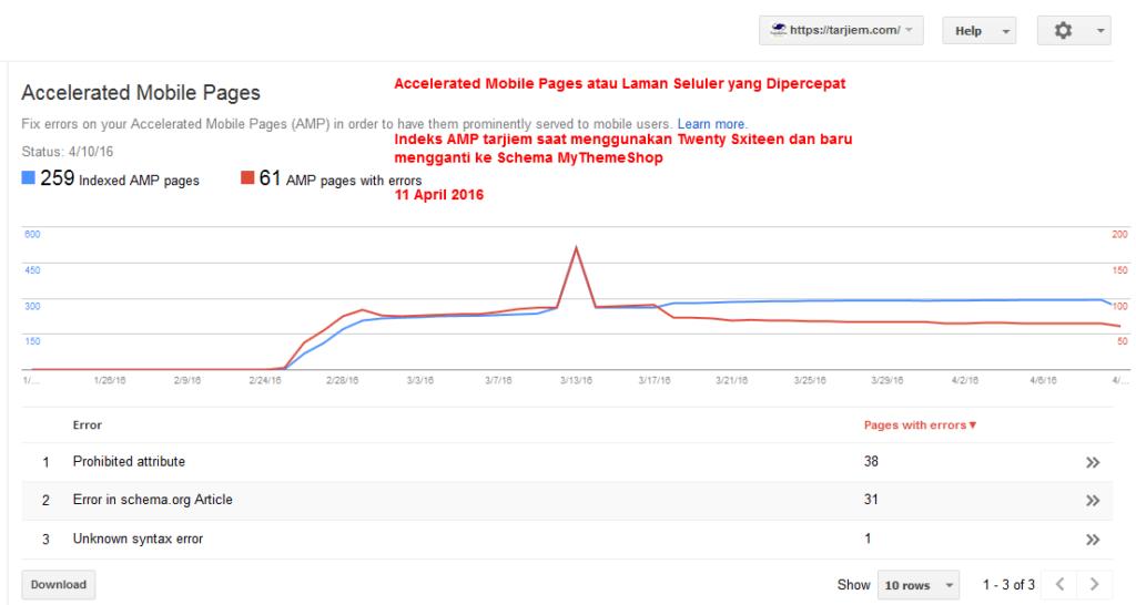 Indeks Google AMP (Accelerated Mobile Pages atau Laman Seluler yang Dipercepat) Tarjiem Saat dari Baju Twenty Sixteen ke Schema MyThemeShop April 2016