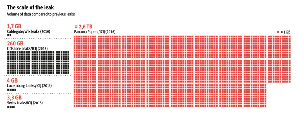 Ilustrasi ukuran besarnya kebocoran data kasus Panama Papers sebesar 2,6 TB