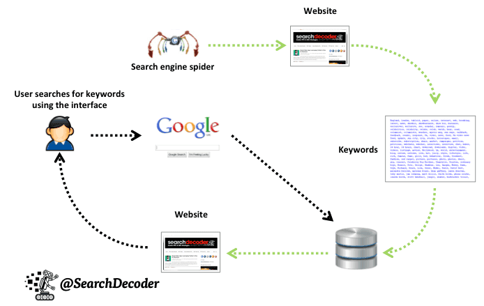 Gambaran Proses Indeks Blog Oleh Laba-Laba (Crawling) - searchdecoder dot com