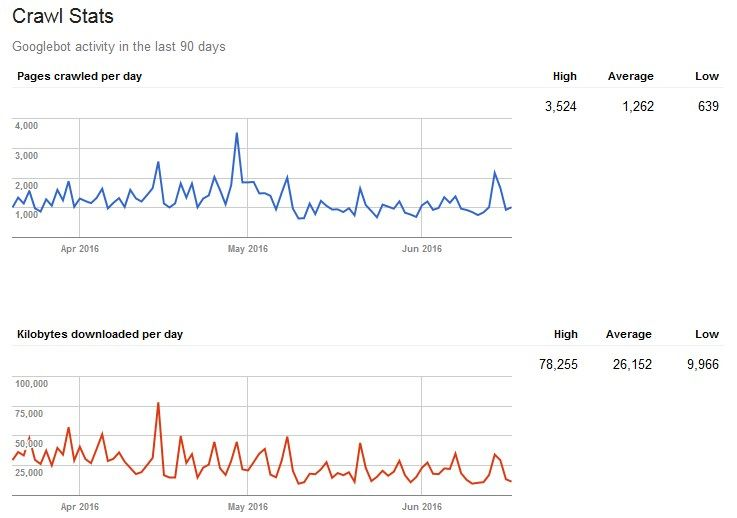 Contoh Statistik Perayapan Indeks Google di Google Search Console atau Google Webmaster