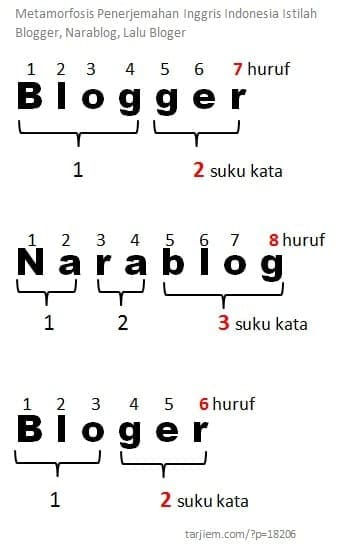 Jumlah Juruf dan Suku Kata Blogger, Narablog, dan Bloger
