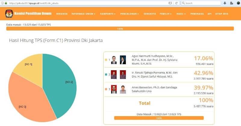 Hasil Pilkada DKI Jakarta 2017 Resmi dari KPU Putaran 1