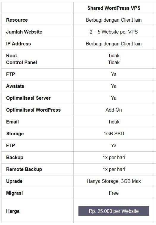 Paket Share Hosting WordPress tanpa cPanel Seharga 25 ribu Sebulan