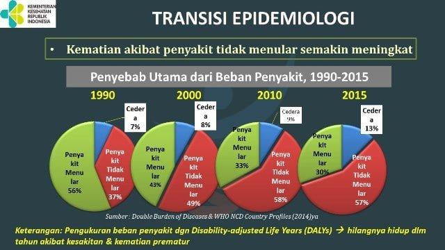 Tabel Penyebab Utama Sakit, Penyakit Menular dan Tak Menular - Germas Kemenkes RI