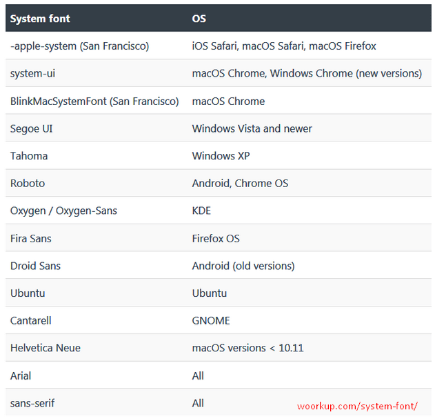 Daftar Jenis Huruf Sistem atau Systems Font Sistem Operasi