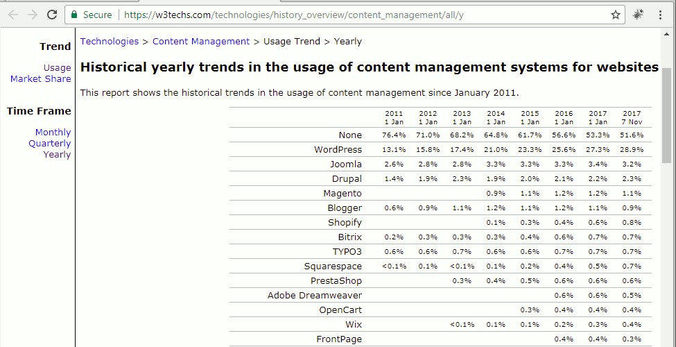 Jumlah Pengguna WordPress atau CMS di Seluruh Dunia