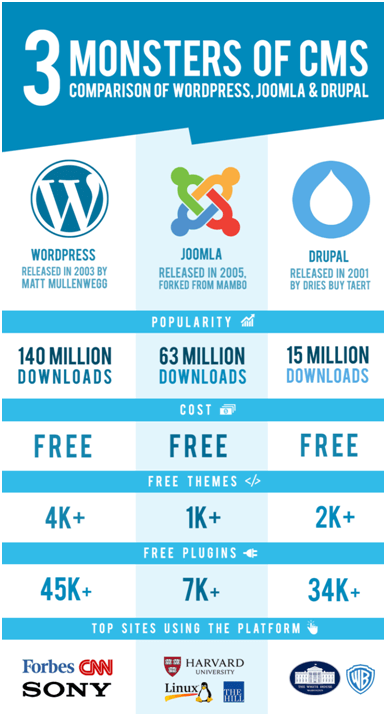 WordPress vs Joomla! vs Drupal