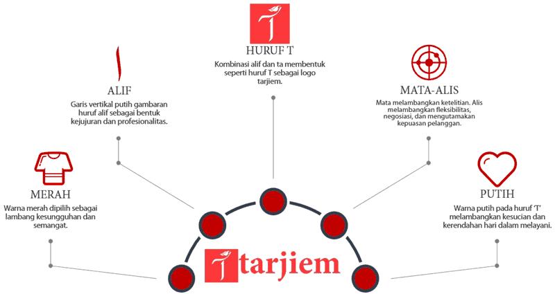 Logo Tarjiem 2018