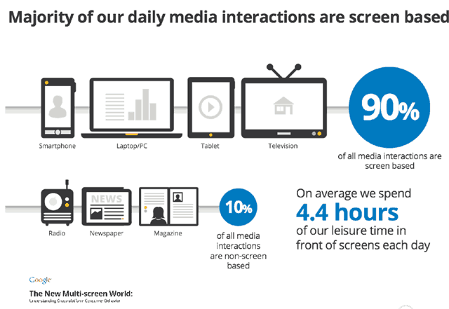 Gambar: We Are Now A Society Of Multi-Taskers And Multi-Screeners - briansolis.com