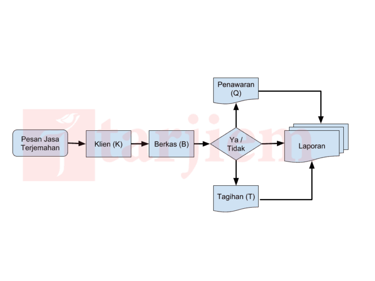 Sistem Akuntansi Jasa Penerjemah Bahasa Tarjiem Diagram Alur Proses Laporan Terjemahan (Flowchart)