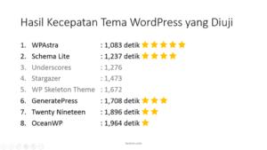 Tema WordPress Tercepat dan Gratis tarjiem