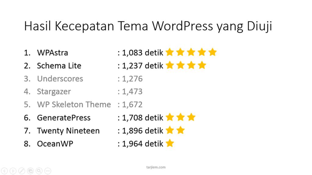 Tema WordPress Tercepat dan Gratis