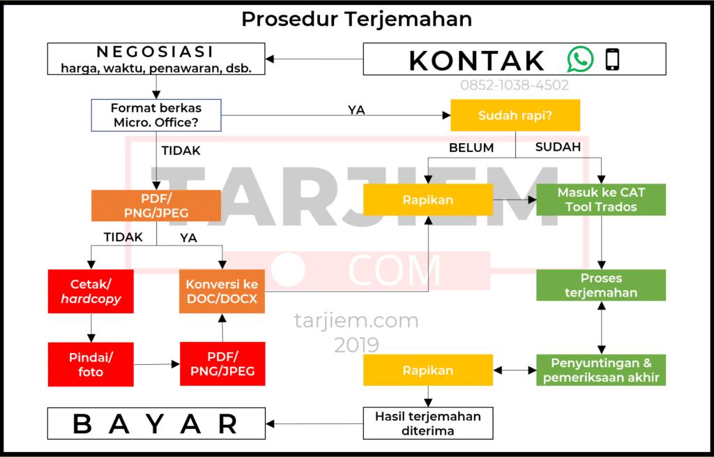 Diagram Prosedur Jasa Penerjemah Inggris Indonesia